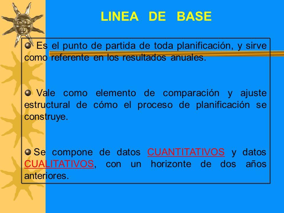 LINEA DE BASE Es el punto de partida de toda planificación, y sirve como referente en los resultados anuales.