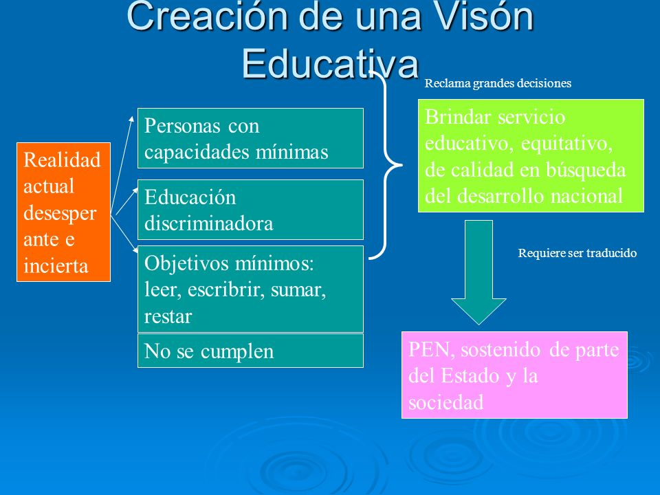 Creación de una Visón Educativa