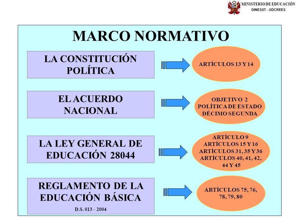 MARCO NORMATIVO LA CONSTITUCIÓN POLÍTICA EL ACUERDO NACIONAL