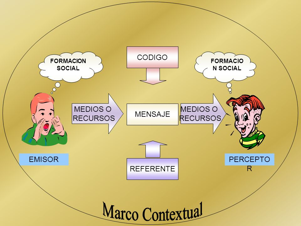 Marco Contextual CODIGO MEDIOS O RECURSOS MENSAJE EMISOR PERCEPTOR