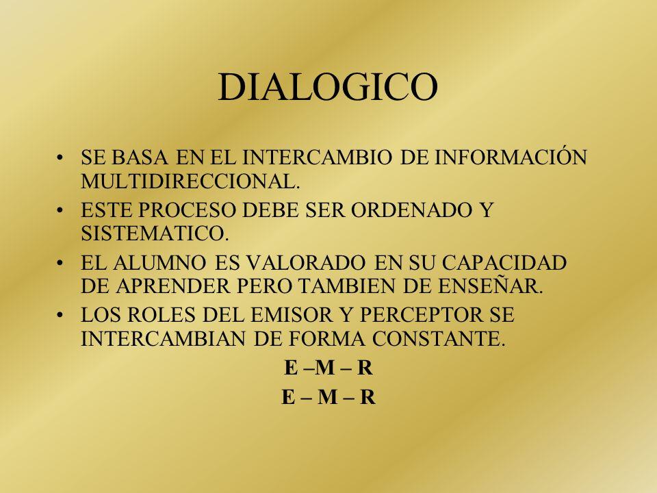 DIALOGICO SE BASA EN EL INTERCAMBIO DE INFORMACIÓN MULTIDIRECCIONAL.