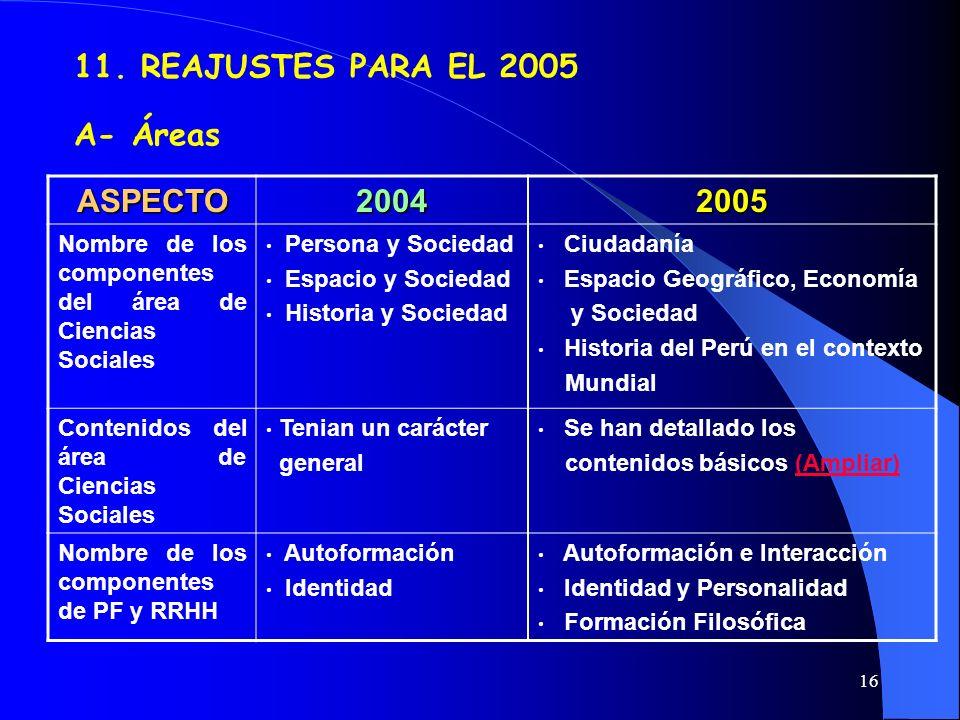11. REAJUSTES PARA EL 2005 A- Áreas