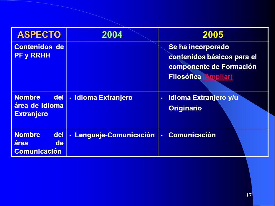 ASPECTO 2004 2005 Contenidos de PF y RRHH Se ha incorporado
