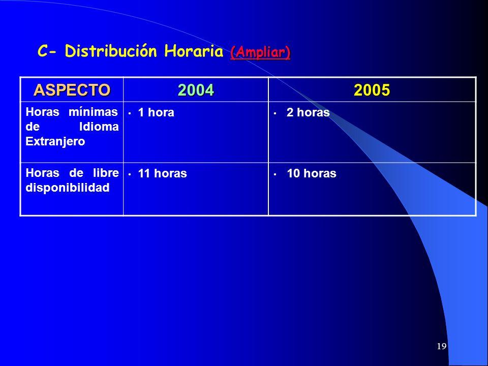 C- Distribución Horaria (Ampliar)