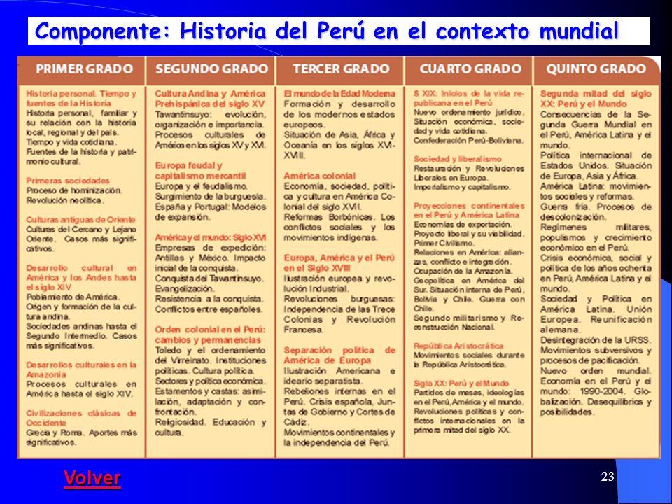 Componente: Historia del Perú en el contexto mundial