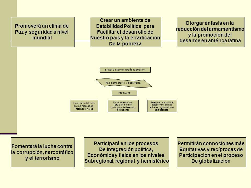 Estabilidad Política para Facilitar el desarrollo de