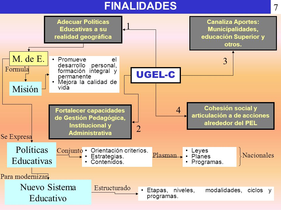FINALIDADES 7 1 M. de E. 3 UGEL-C Misión 4 2 Políticas Educativas