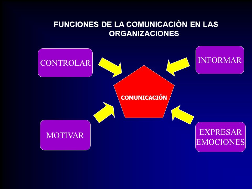 FUNCIONES DE LA COMUNICACIÓN EN LAS ORGANIZACIONES