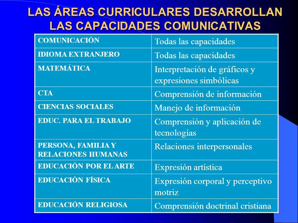 LAS ÁREAS CURRICULARES DESARROLLAN LAS CAPACIDADES COMUNICATIVAS