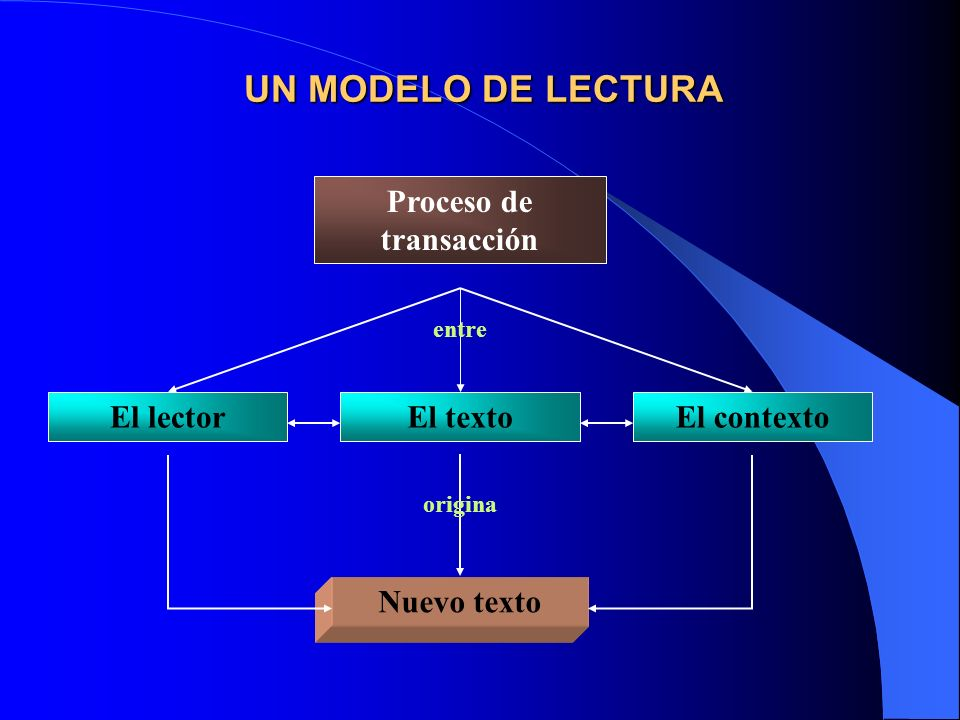 Proceso de transacción