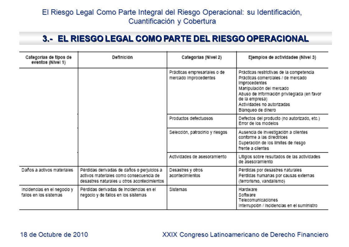 3.- EL RIESGO LEGAL COMO PARTE DEL RIESGO OPERACIONAL