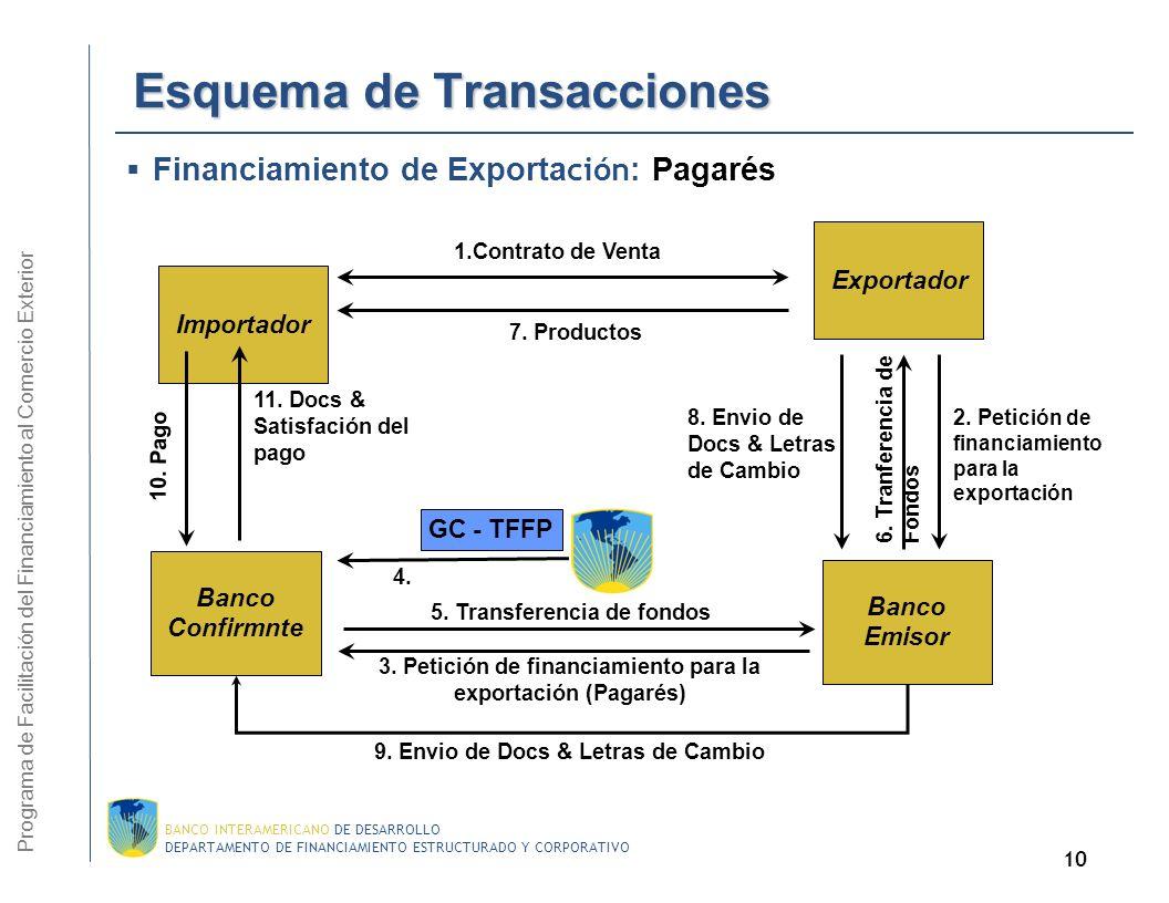 Esquema de Transacciones