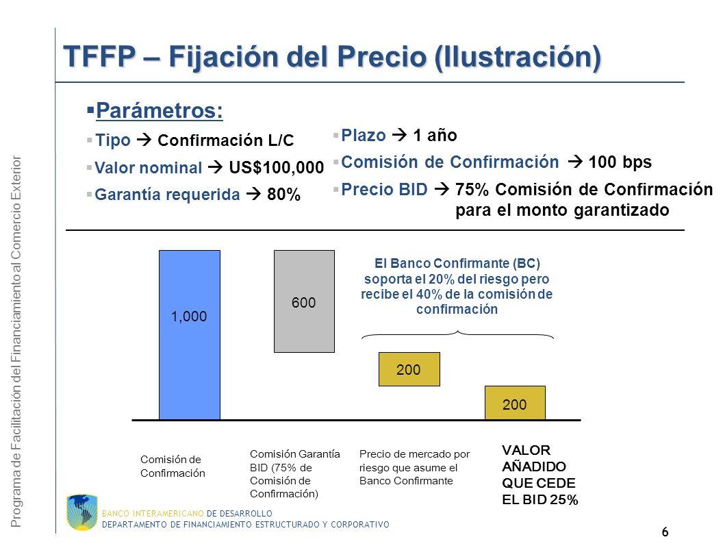 TFFP – Fijación del Precio (Ilustración)