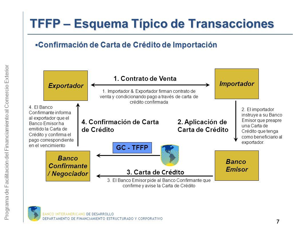 TFFP – Esquema Típico de Transacciones