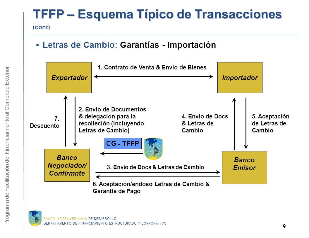 TFFP – Esquema Típico de Transacciones (cont)