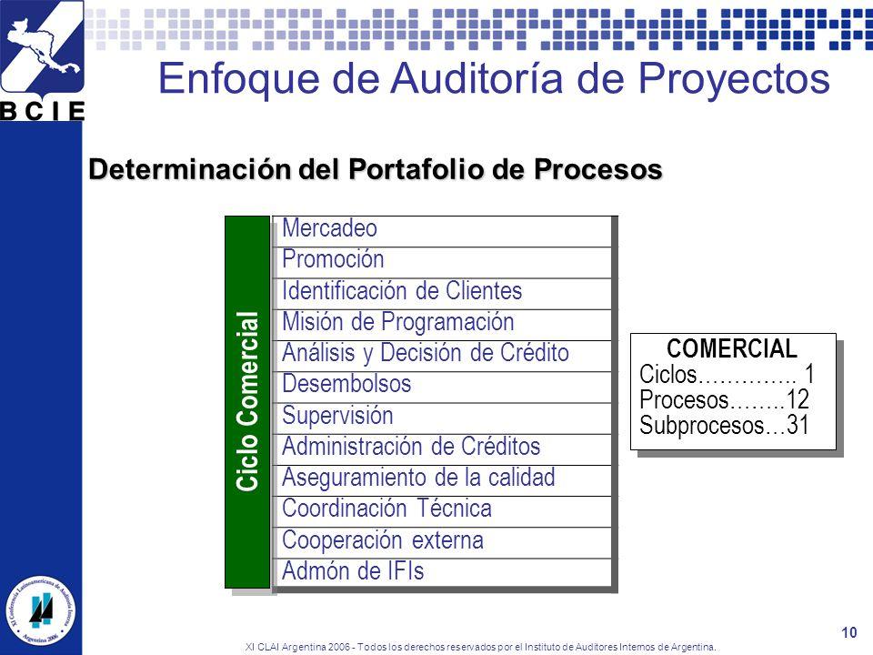 Determinación del Portafolio de Procesos