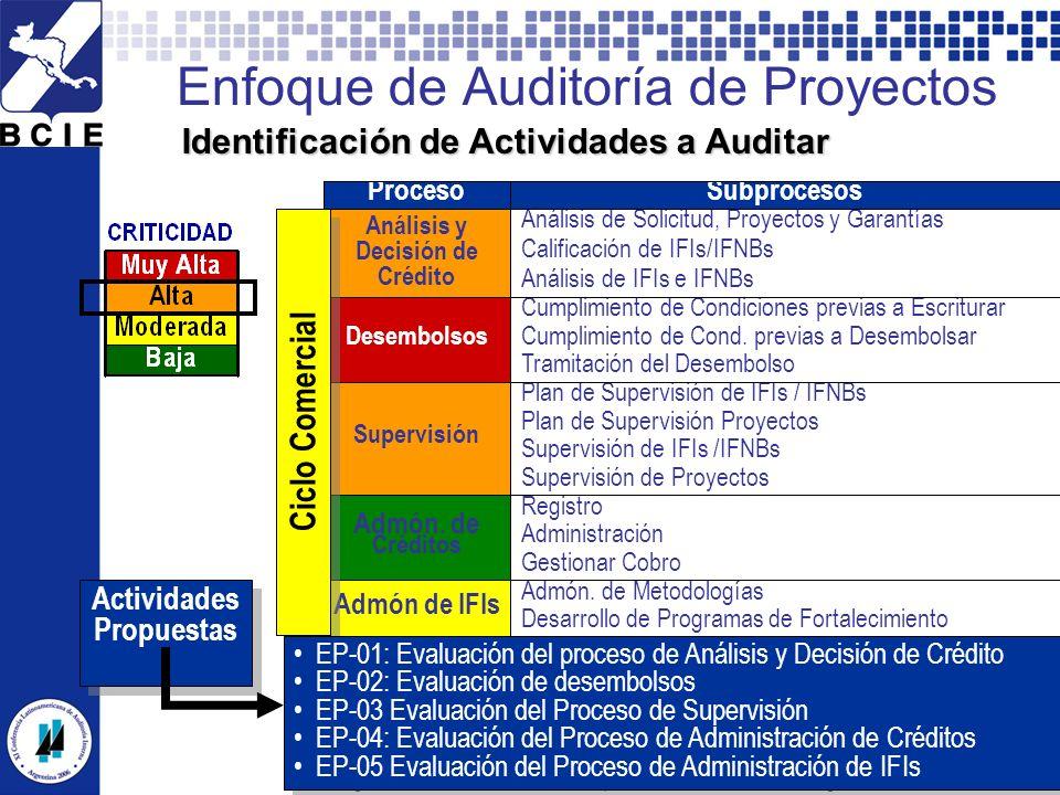 Enfoque de Auditoría de Proyectos