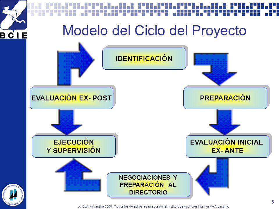 Modelo del Ciclo del Proyecto