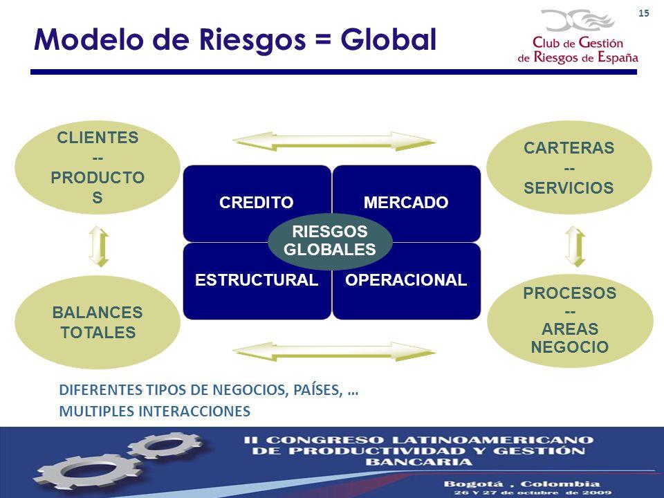 Modelo de Riesgos = Global