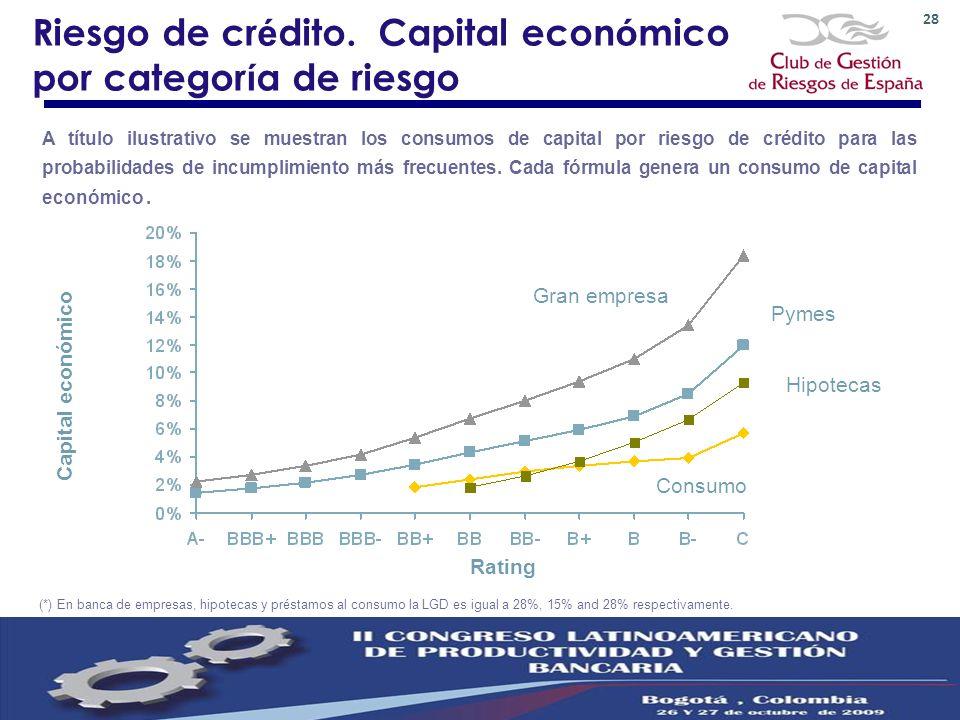 Riesgo de crédito. Capital económico por categoría de riesgo