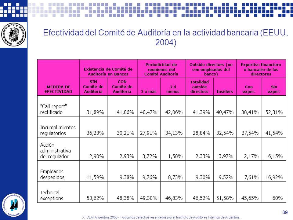 Efectividad del Comité de Auditoría en la actividad bancaria (EEUU, 2004)