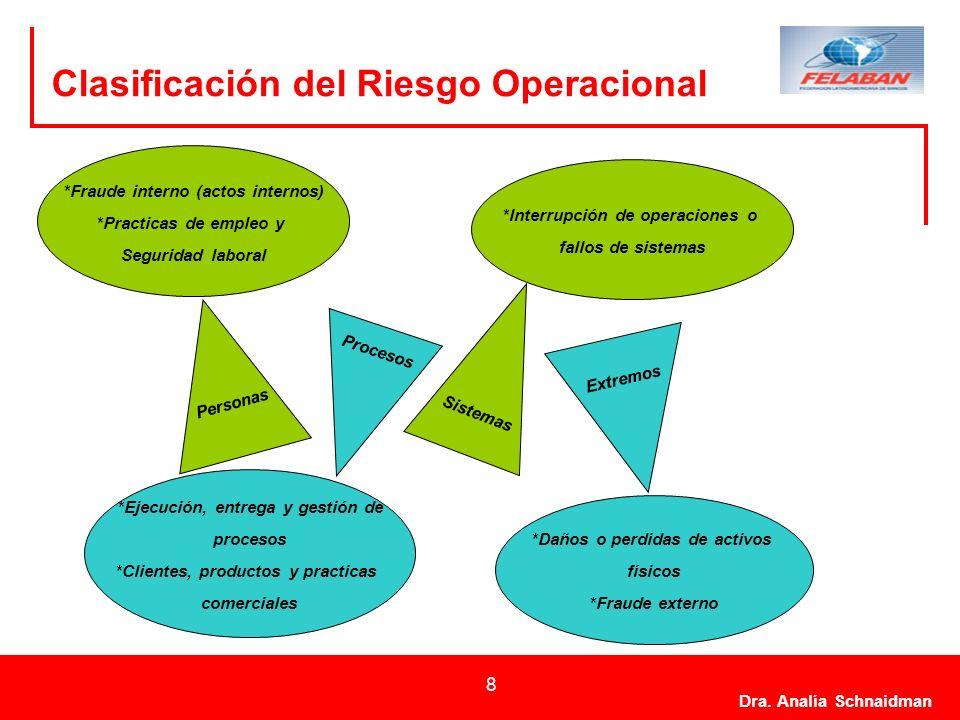 Clasificación del Riesgo Operacional