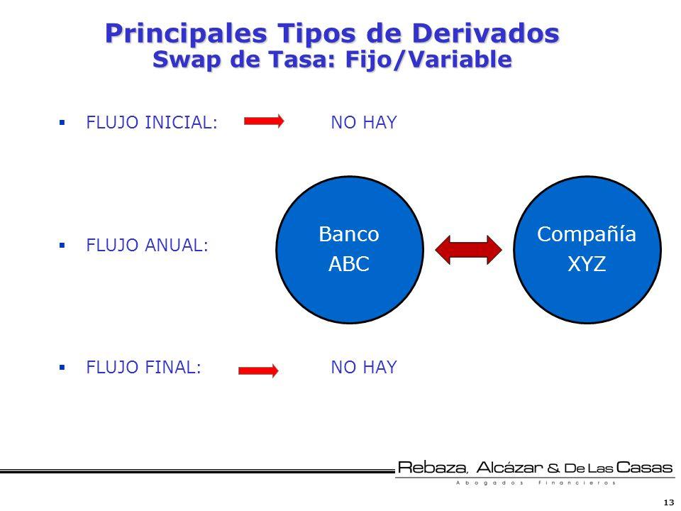 Principales Tipos de Derivados Swap de Tasa: Fijo/Variable