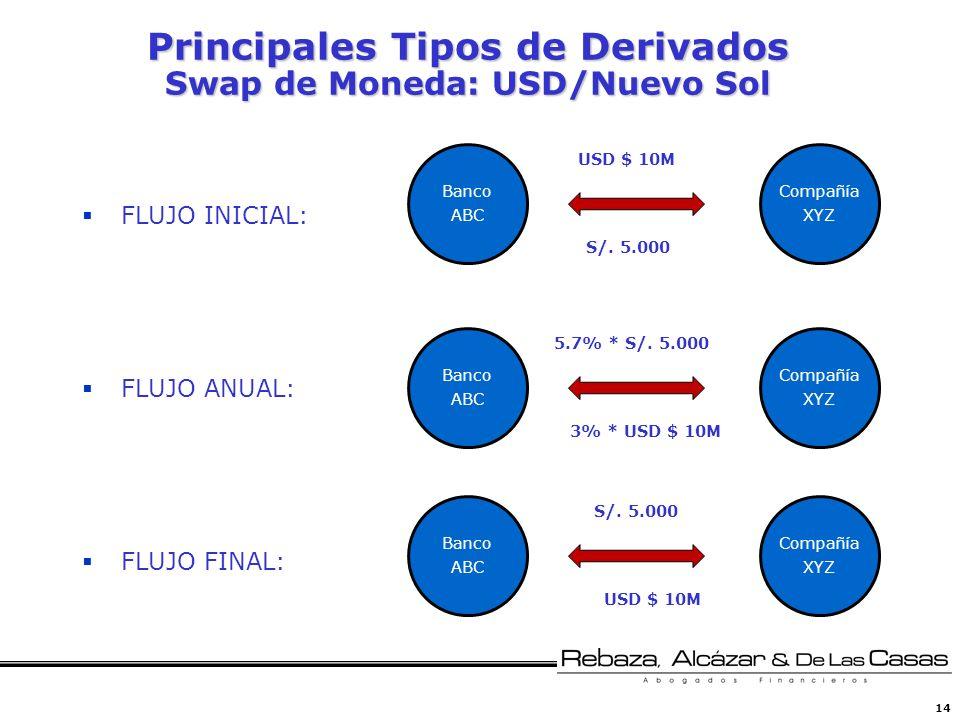 Principales Tipos de Derivados Swap de Moneda: USD/Nuevo Sol