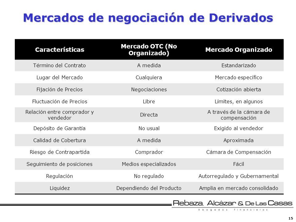 Mercados de negociación de Derivados
