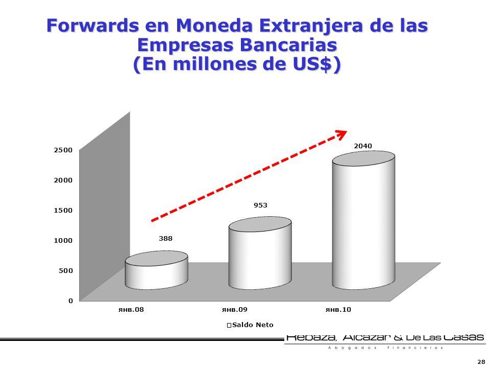 Forwards en Moneda Extranjera de las Empresas Bancarias (En millones de US$)