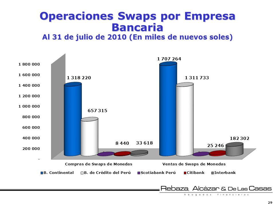 Operaciones Swaps por Empresa Bancaria Al 31 de julio de 2010 (En miles de nuevos soles)