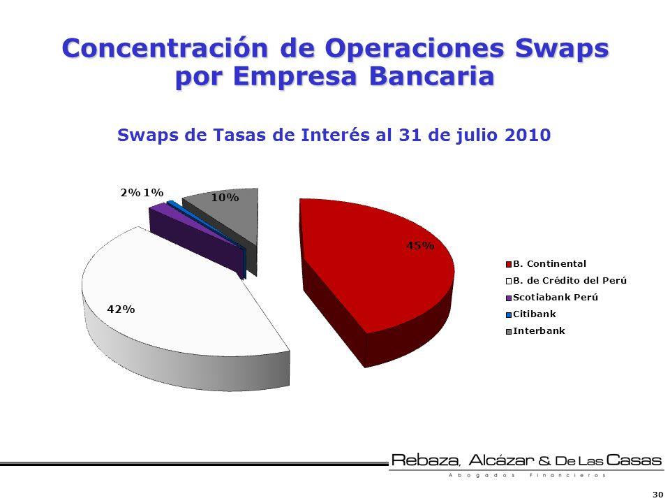 Concentración de Operaciones Swaps por Empresa Bancaria