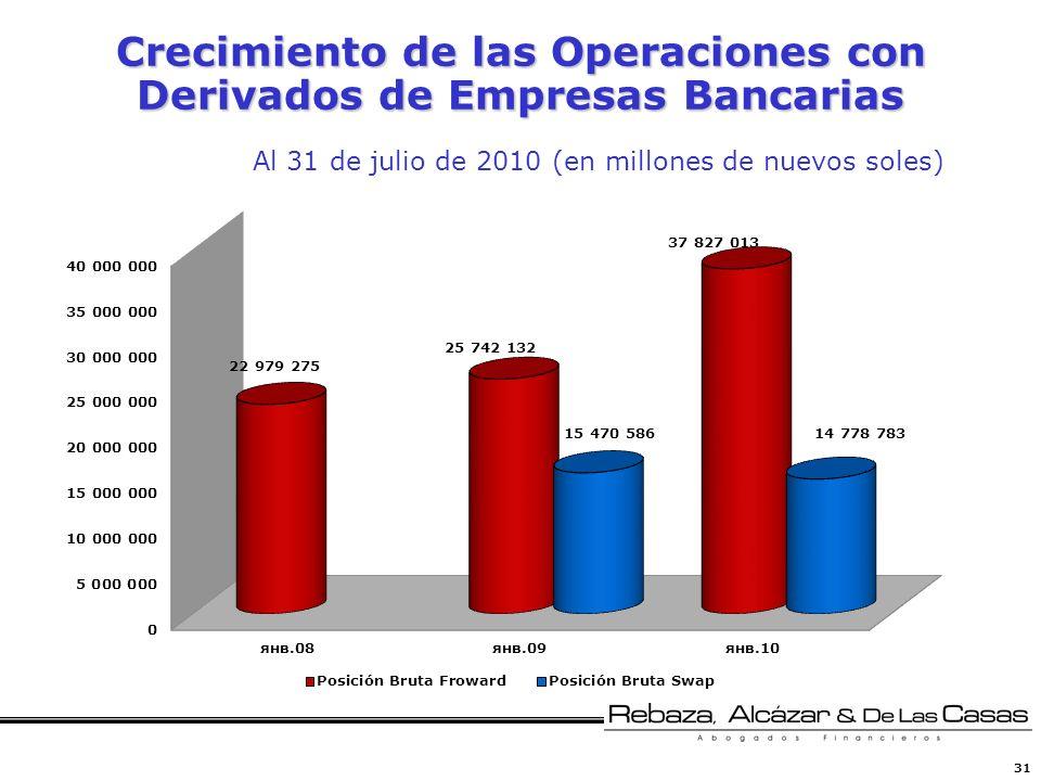 Crecimiento de las Operaciones con Derivados de Empresas Bancarias