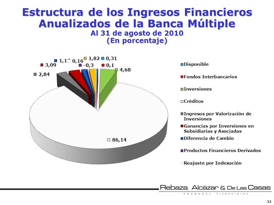 Estructura de los Ingresos Financieros Anualizados de la Banca Múltiple Al 31 de agosto de 2010 (En porcentaje)