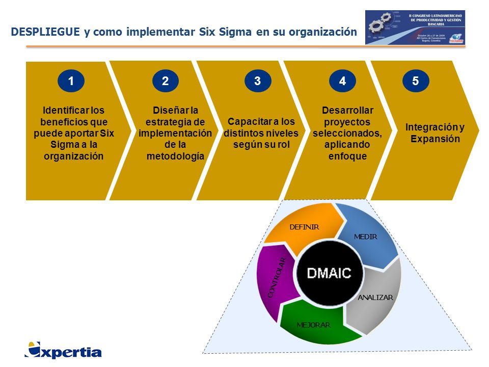 DESPLIEGUE y como implementar Six Sigma en su organización
