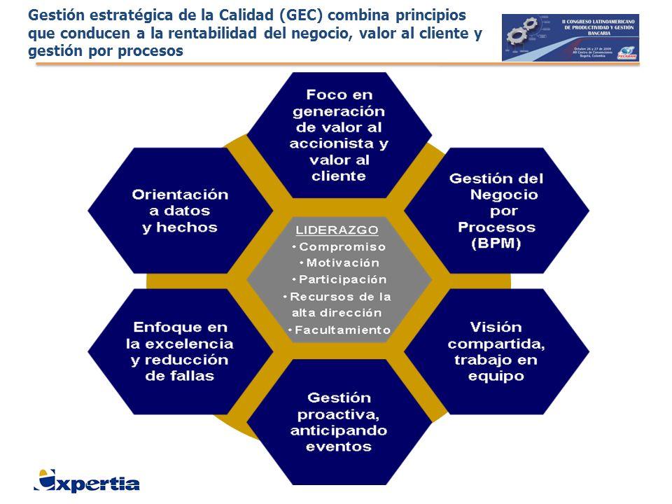 Gestión estratégica de la Calidad (GEC) combina principios que conducen a la rentabilidad del negocio, valor al cliente y gestión por procesos
