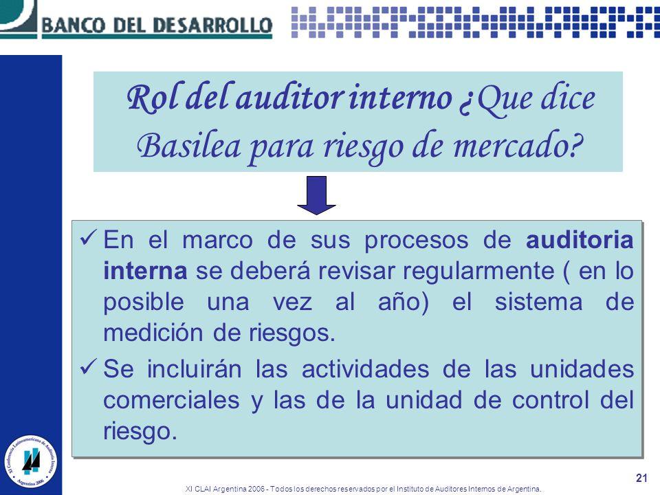 Rol del auditor interno ¿Que dice Basilea para riesgo de mercado