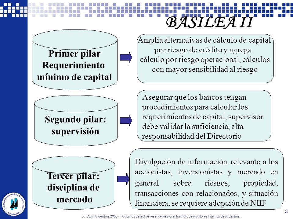 BASILEA II Primer pilar Requerimiento mínimo de capital Segundo pilar: