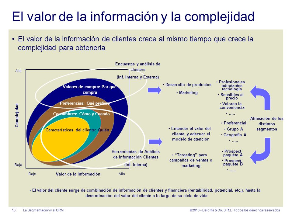 El valor de la información y la complejidad