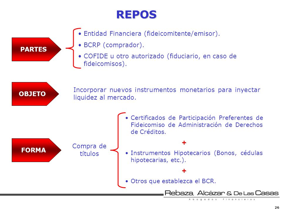 REPOS Entidad Financiera (fideicomitente/emisor). BCRP (comprador).