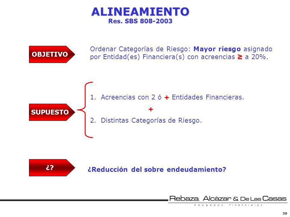 ALINEAMIENTO Res. SBS 808-2003 Ordenar Categorías de Riesgo: Mayor riesgo asignado por Entidad(es) Financiera(s) con acreencias ≥ a 20%.