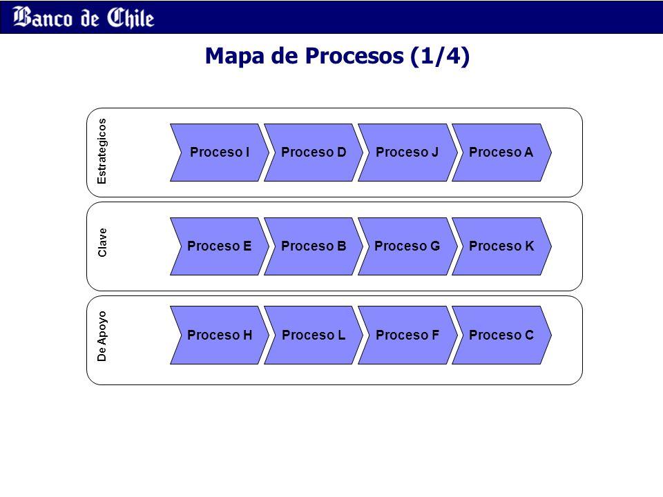 Mapa de Procesos (1/4) Proceso I Proceso D Proceso J Proceso A