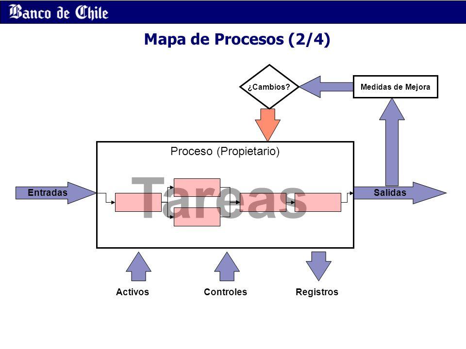 Proceso (Propietario)