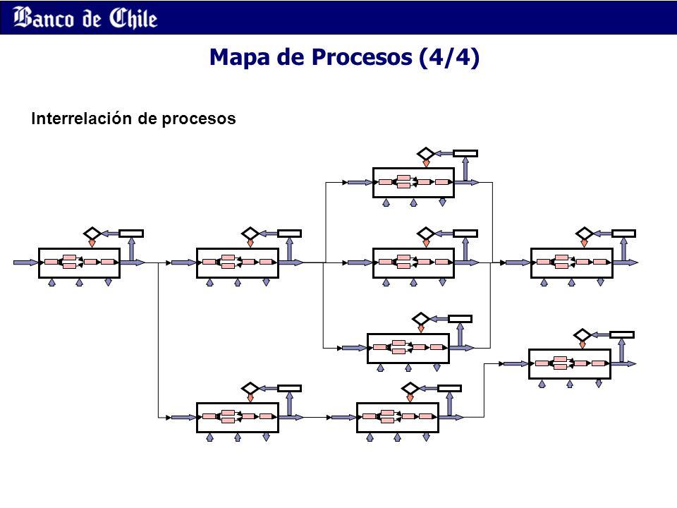 Mapa de Procesos (4/4) Interrelación de procesos