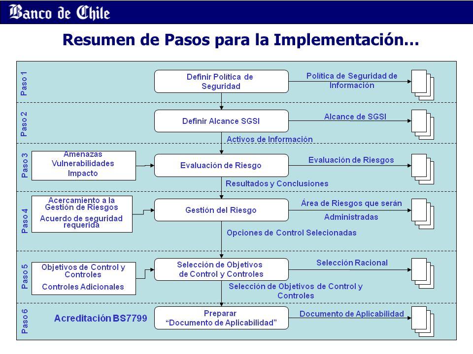 Resumen de Pasos para la Implementación…