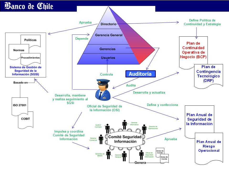 Auditoría Define Política de Continuidad y Estrategia Aprueba Depende