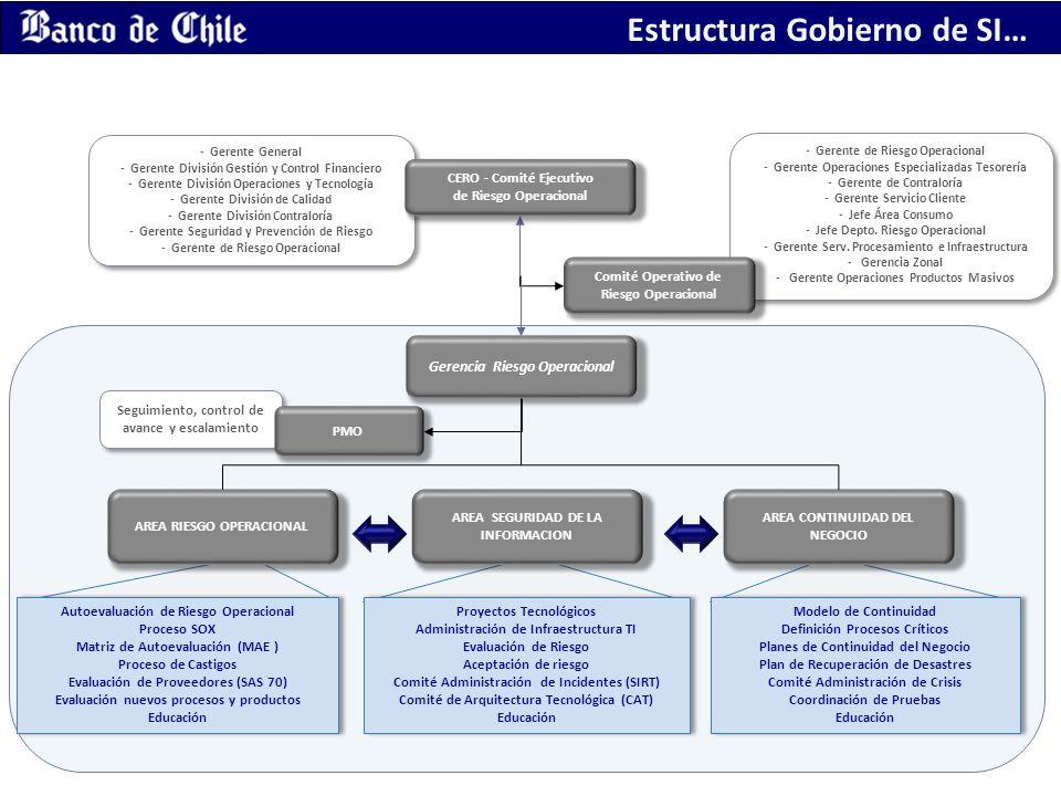 Estructura Gobierno de SI…