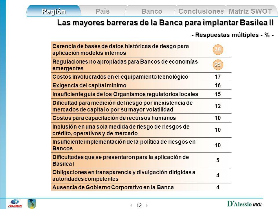 Las mayores barreras de la Banca para implantar Basilea II