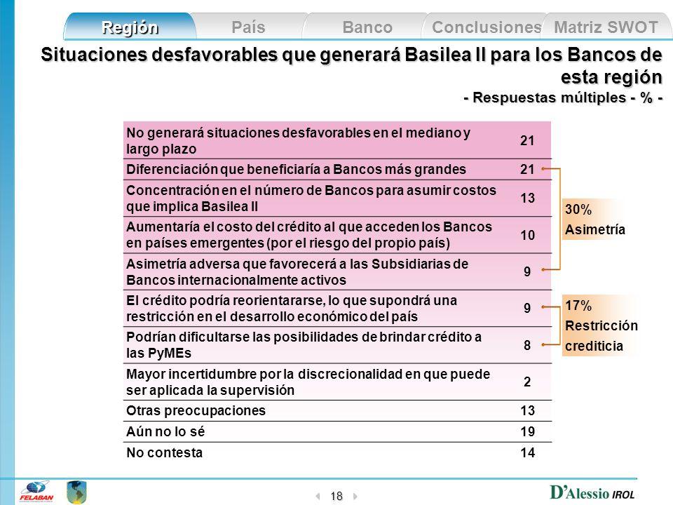 Situaciones desfavorables que generará Basilea II para los Bancos de esta región
