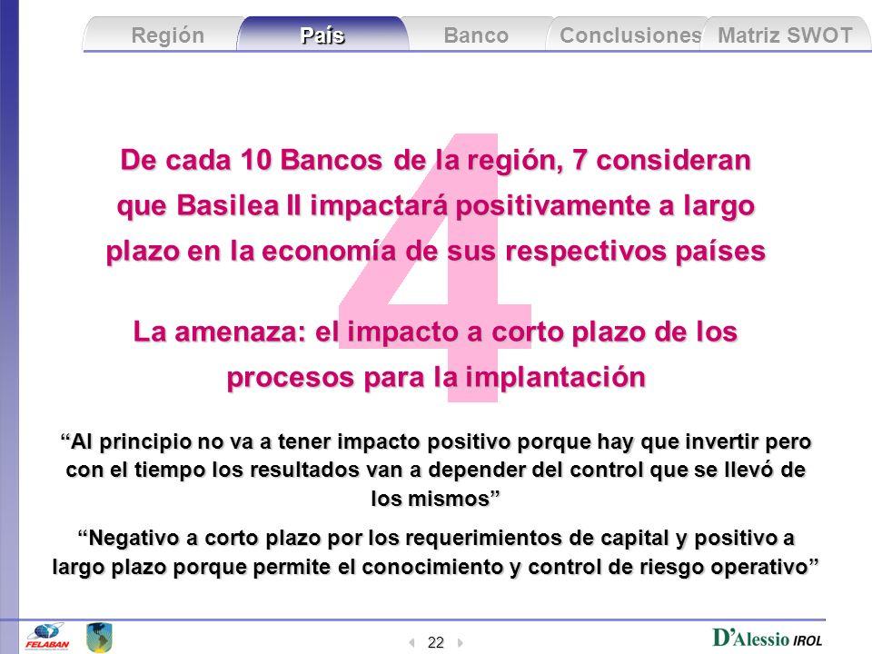 De cada 10 Bancos de la región, 7 consideran que Basilea II impactará positivamente a largo plazo en la economía de sus respectivos países